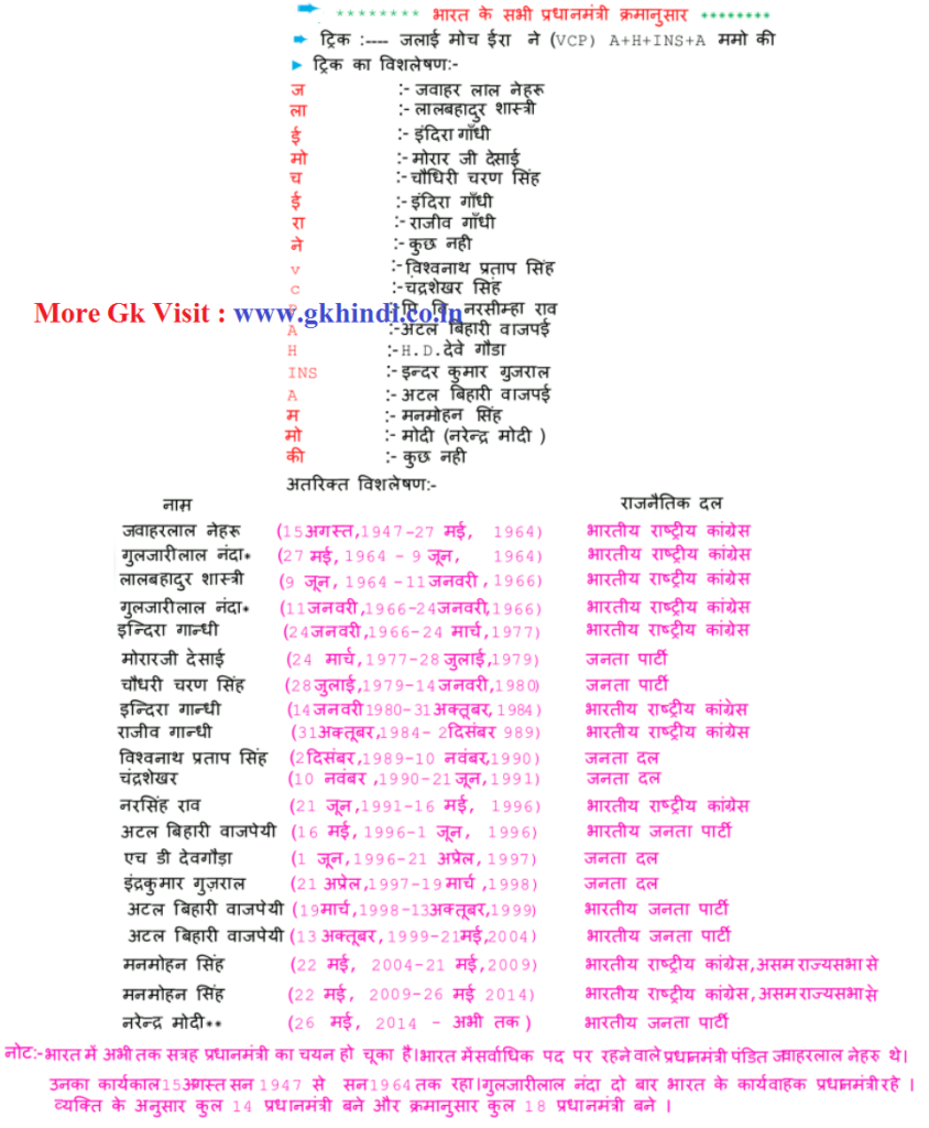 Gk Short Tricks in Hindi - 06 gk shortcut tricks in hindi pdf gk notes 3