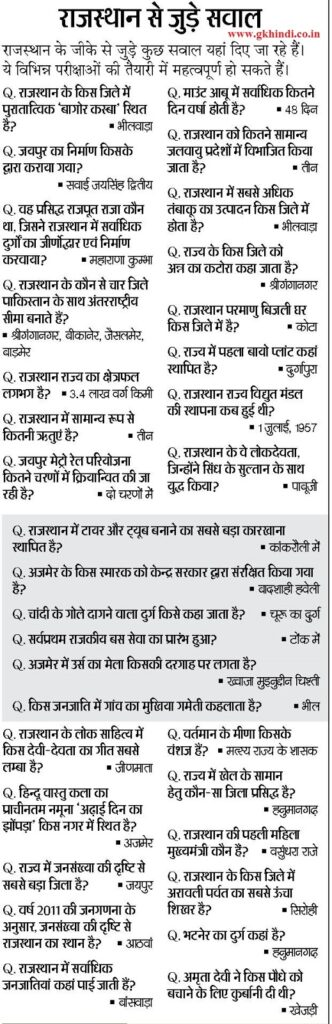 GK in Hindi 2021 Rajasthan General Knowledge 1